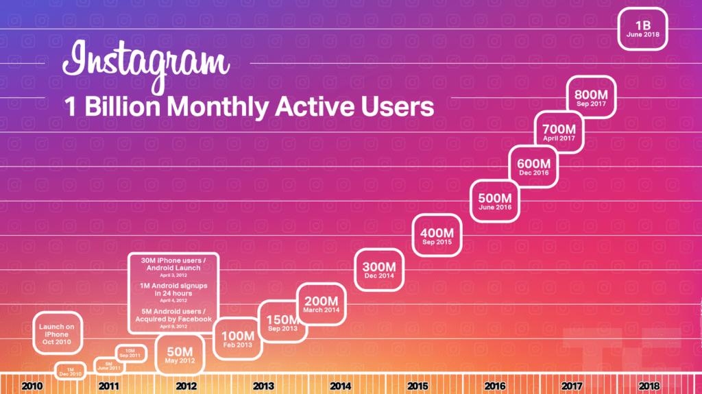Da Rolleiflex ao Instagram – Estatísticas 2019 importantes para fazer Marketing DIgital